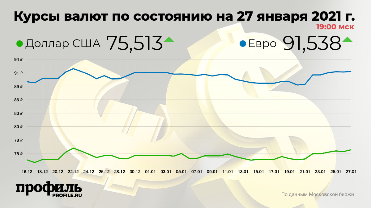 Курсы валют по состоянию на 27 января 2021 г. 19:00 мск