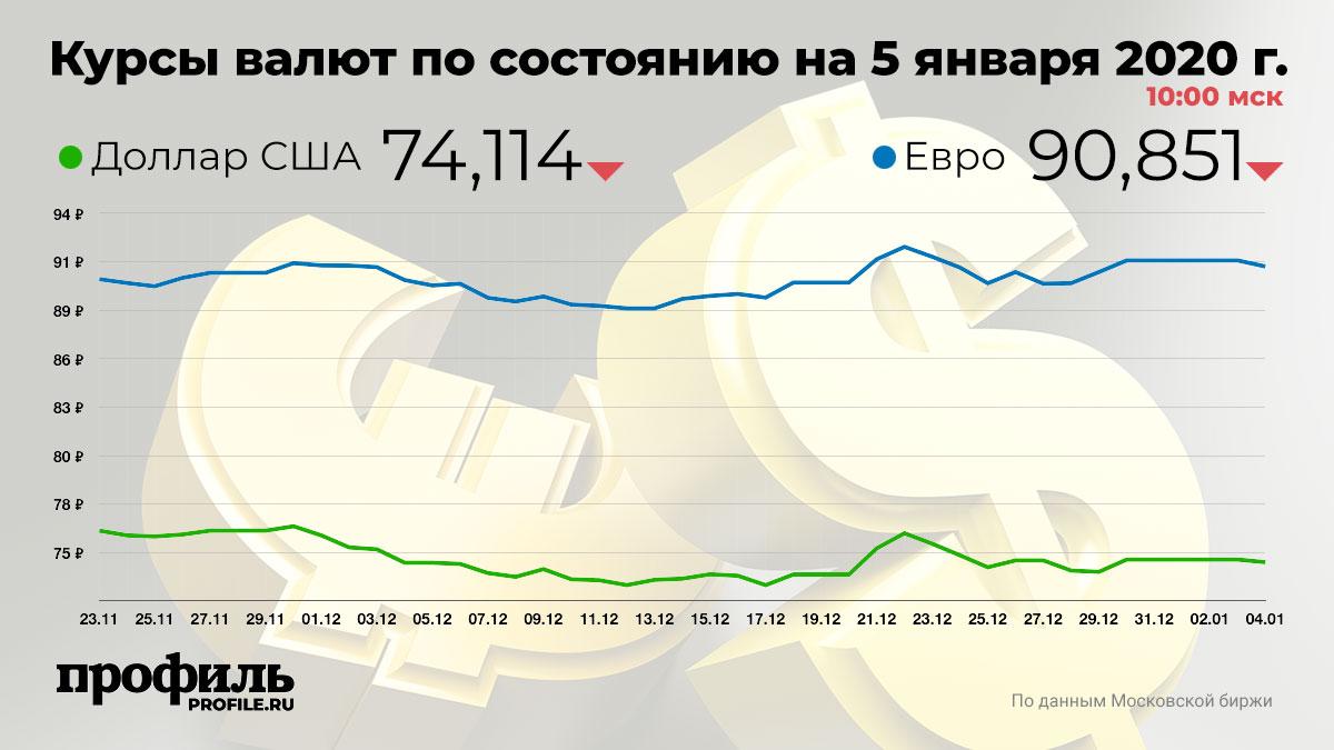 Курсы валют по состоянию на 5 января 2020 г. 10:00 мск