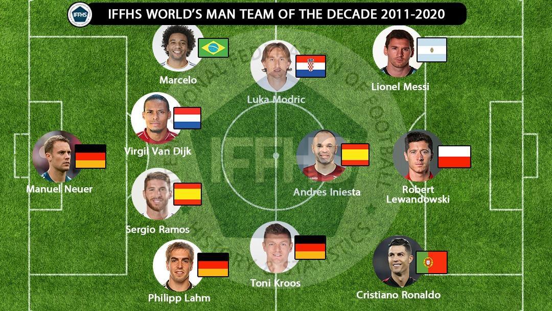 сборная лучших футболистов мира 2011-2020