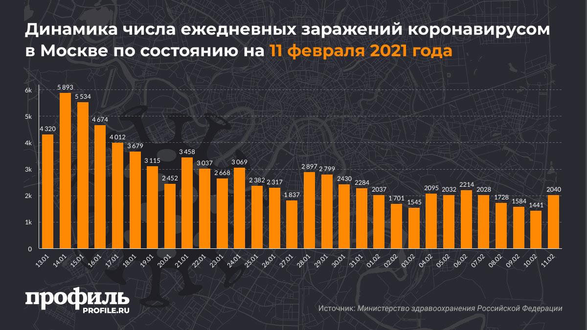 Динамика числа ежедневных заражений коронавирусом в Москве по состоянию на 11 февраля 2021 года