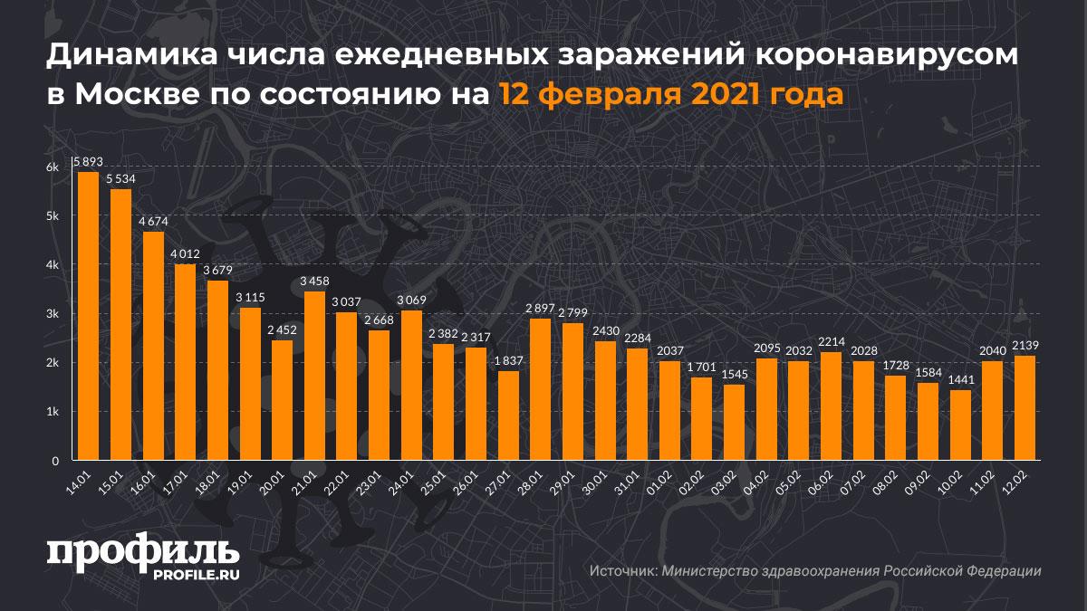 Динамика числа ежедневных заражений коронавирусом в Москве по состоянию на 12 февраля 2021 года