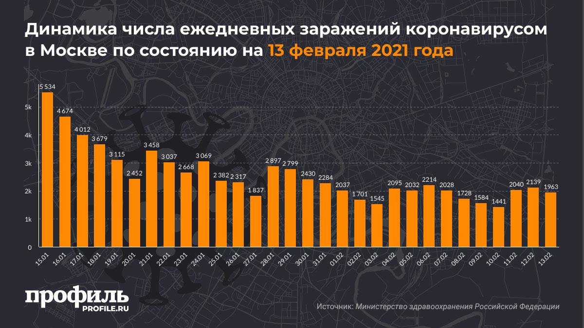 Динамика числа ежедневных заражений коронавирусом в Москве по состоянию на 13 февраля 2021 года