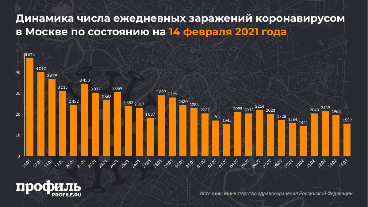 Динамика числа ежедневных заражений коронавирусом в Москве по состоянию на 14 февраля 2021 года