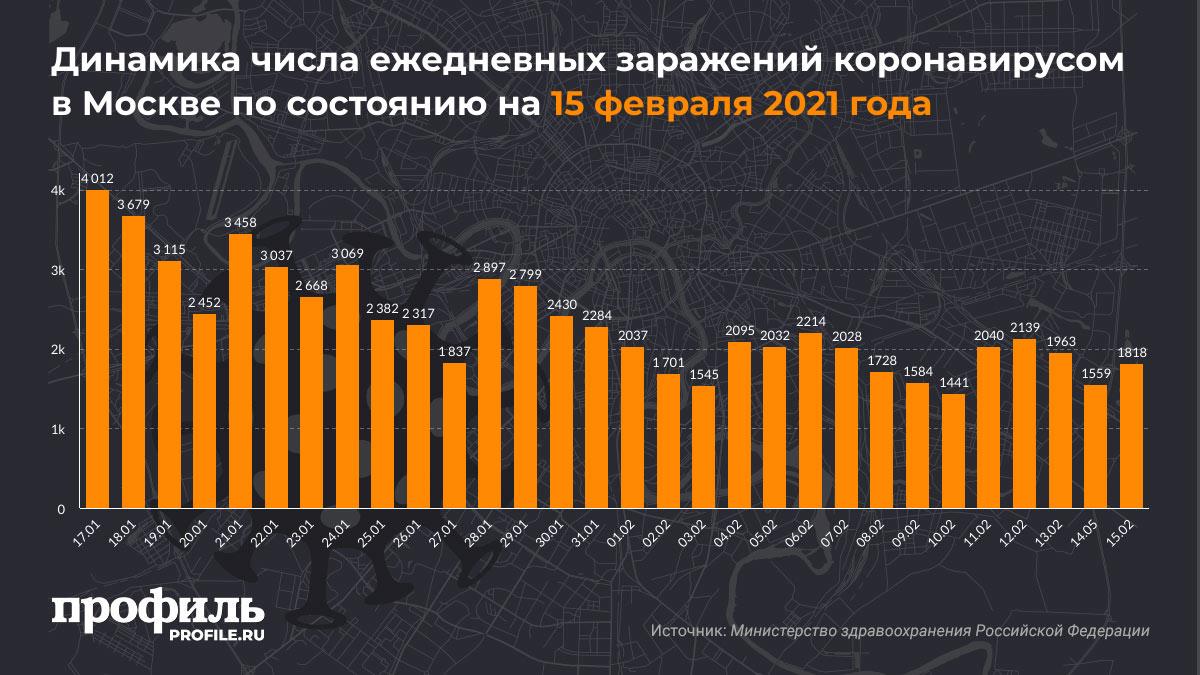 Динамика числа ежедневных заражений коронавирусом в Москве по состоянию на 15 февраля 2021 года