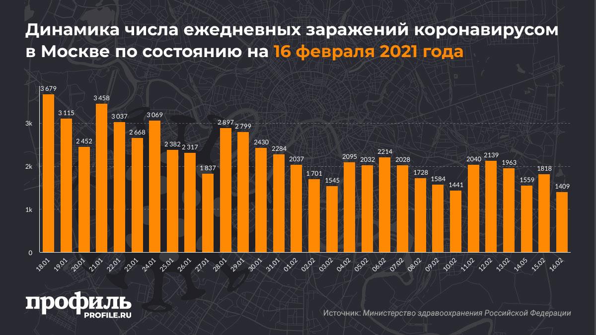 Динамика числа ежедневных заражений коронавирусом в Москве по состоянию на 16 февраля 2021 года