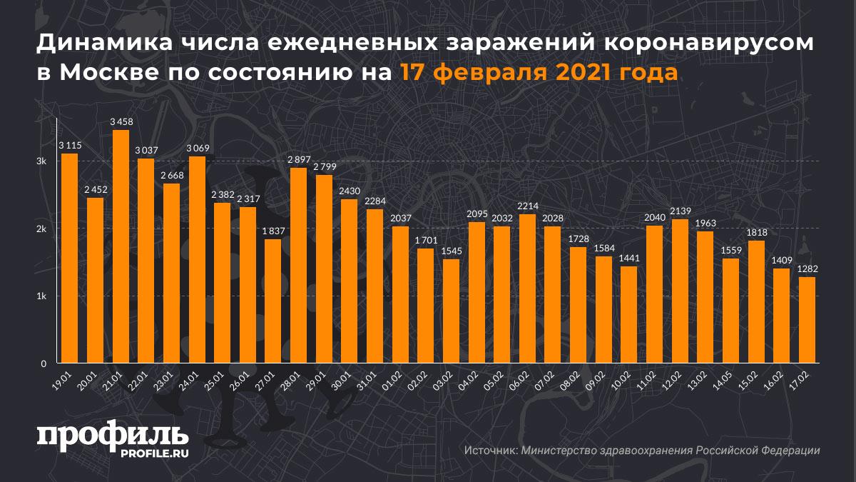 Динамика числа ежедневных заражений коронавирусом в Москве по состоянию на 17 февраля 2021 года