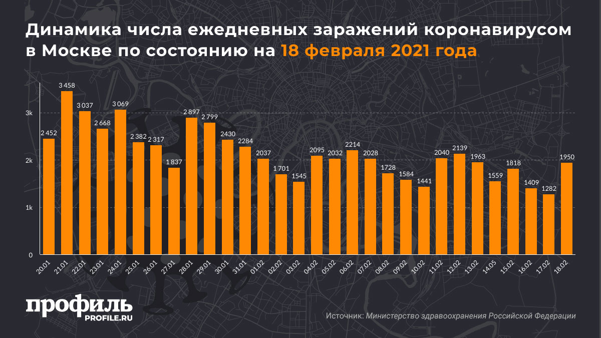Динамика числа ежедневных заражений коронавирусом в Москве по состоянию на 18 февраля 2021 года