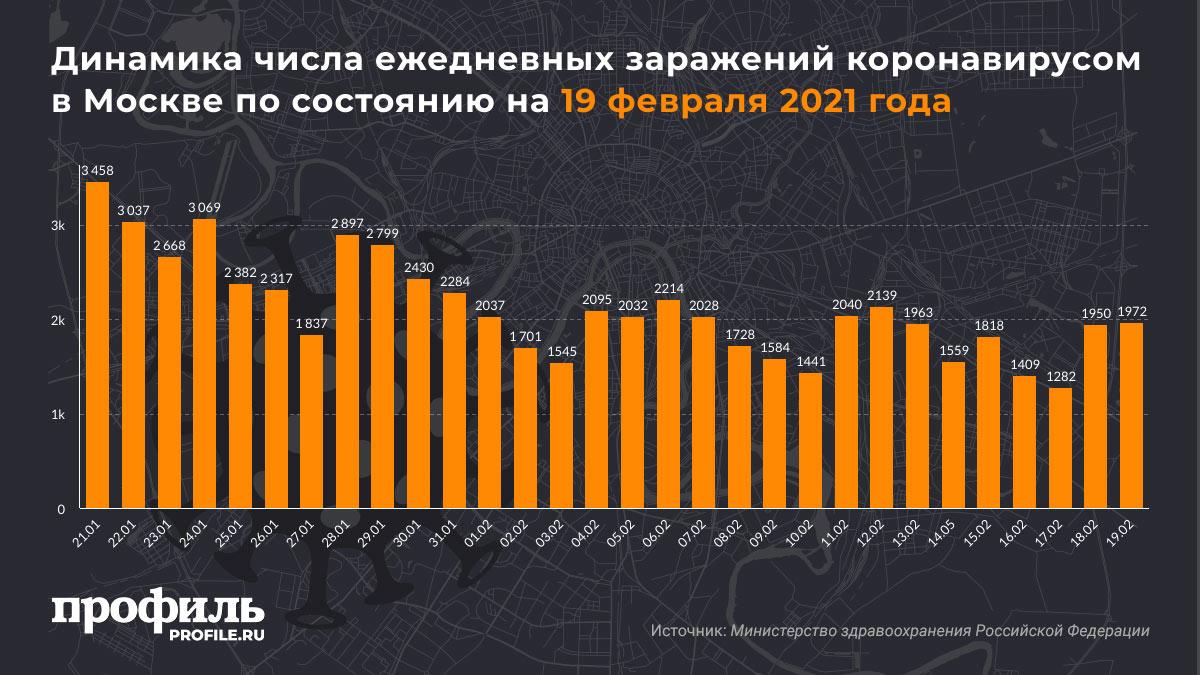 Динамика числа ежедневных заражений коронавирусом в Москве по состоянию на 19 февраля 2021 года