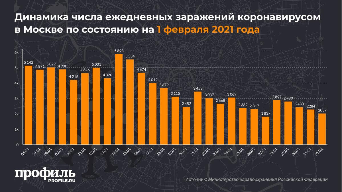 Динамика числа ежедневных заражений коронавирусом в Москве по состоянию на 1 февраля 2021 года