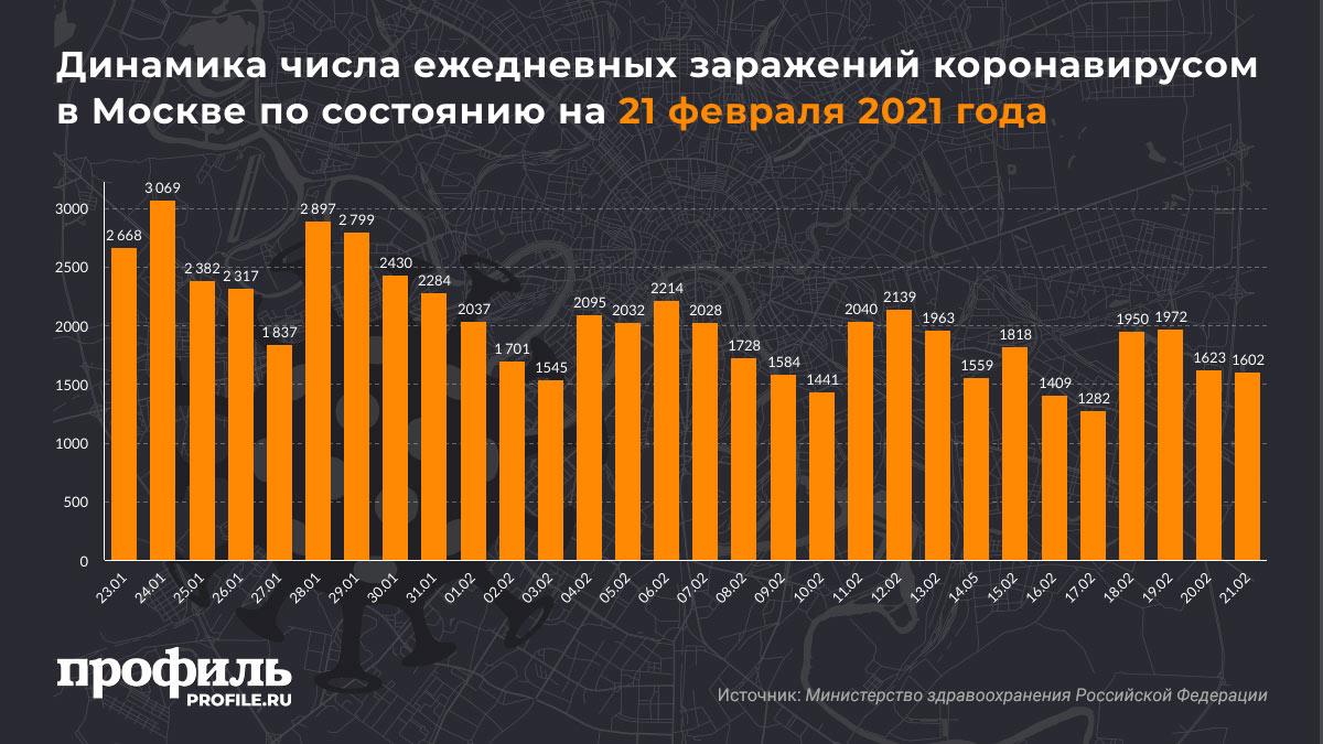Динамика числа ежедневных заражений коронавирусом в Москве по состоянию на 2q февраля 2021 года