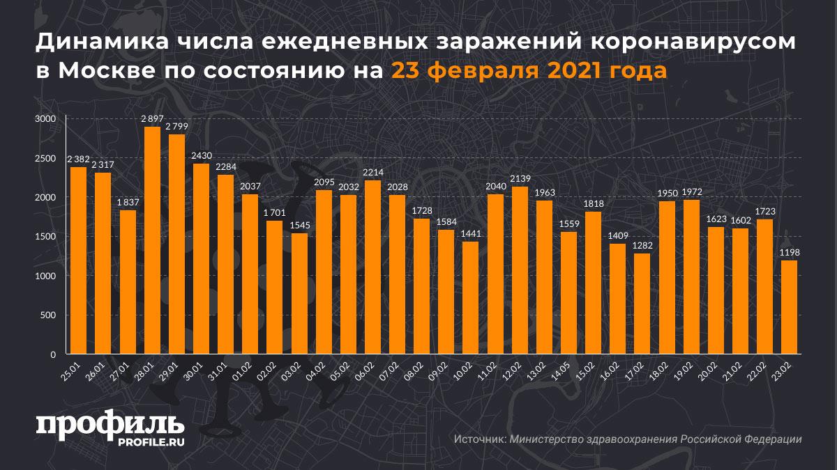 Динамика числа ежедневных заражений коронавирусом в Москве по состоянию на 23 февраля 2021 года