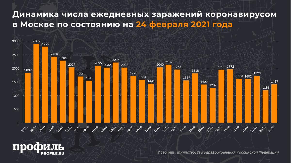 Динамика числа ежедневных заражений коронавирусом в Москве по состоянию на 24 февраля 2021 года