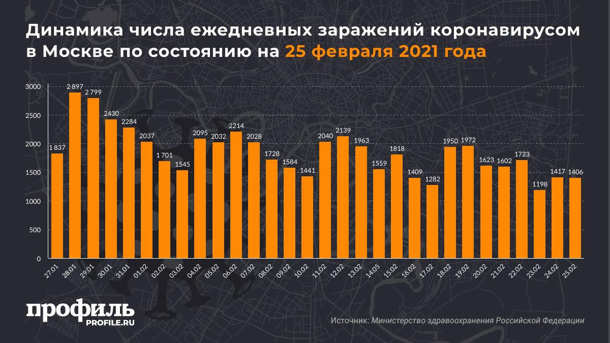 Динамика числа ежедневных заражений коронавирусом в Москве по состоянию на 25 февраля 2021 года