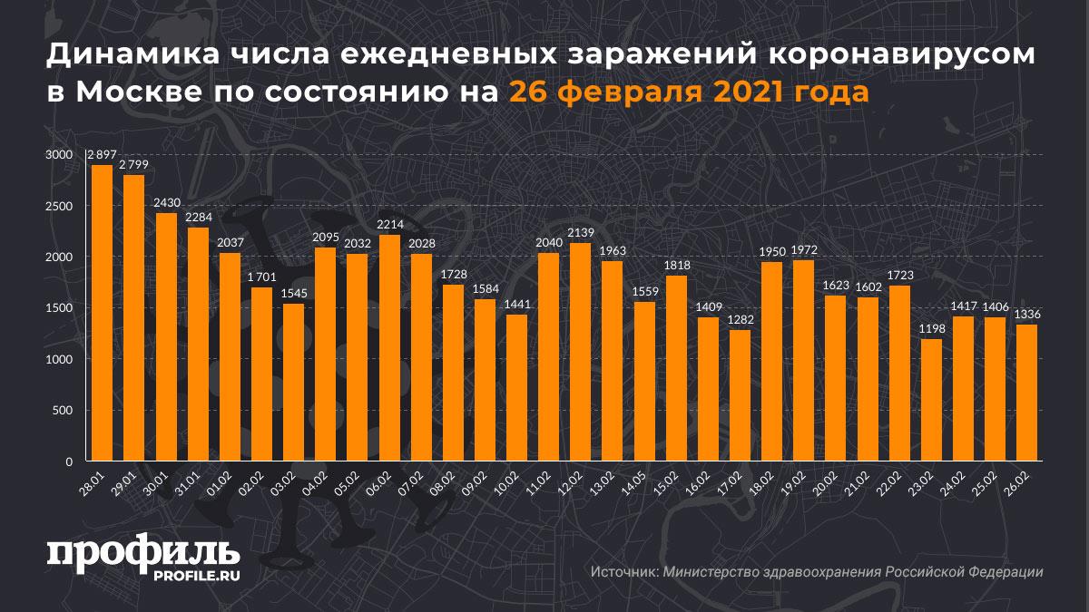 Динамика числа ежедневных заражений коронавирусом в Москве по состоянию на 26 февраля 2021 года
