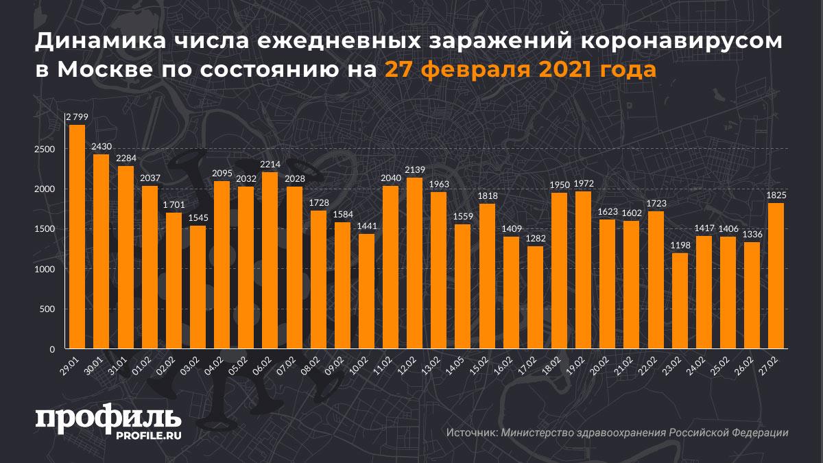 Динамика числа ежедневных заражений коронавирусом в Москве по состоянию на 27 февраля 2021 года