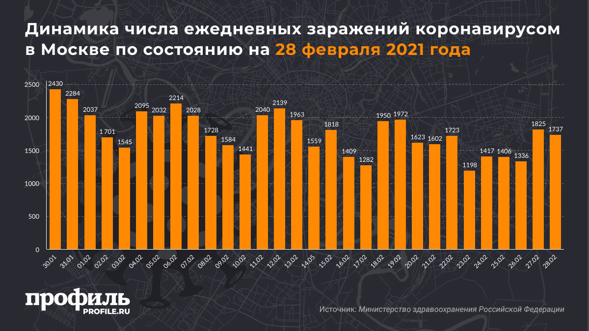 Динамика числа ежедневных заражений коронавирусом в Москве по состоянию на 28 февраля 2021 года