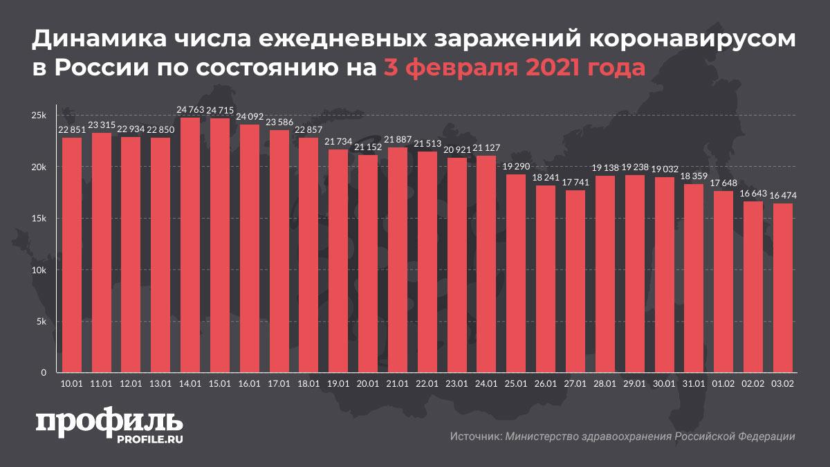 Динамика числа ежедневных заражений коронавирусом в России по состоянию на 3 февраля 2021 года