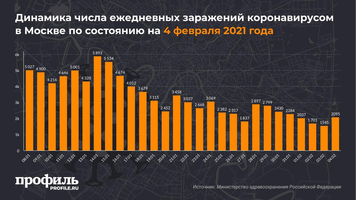 Динамика числа ежедневных заражений коронавирусом в Москве по состоянию на 4 февраля 2021 года