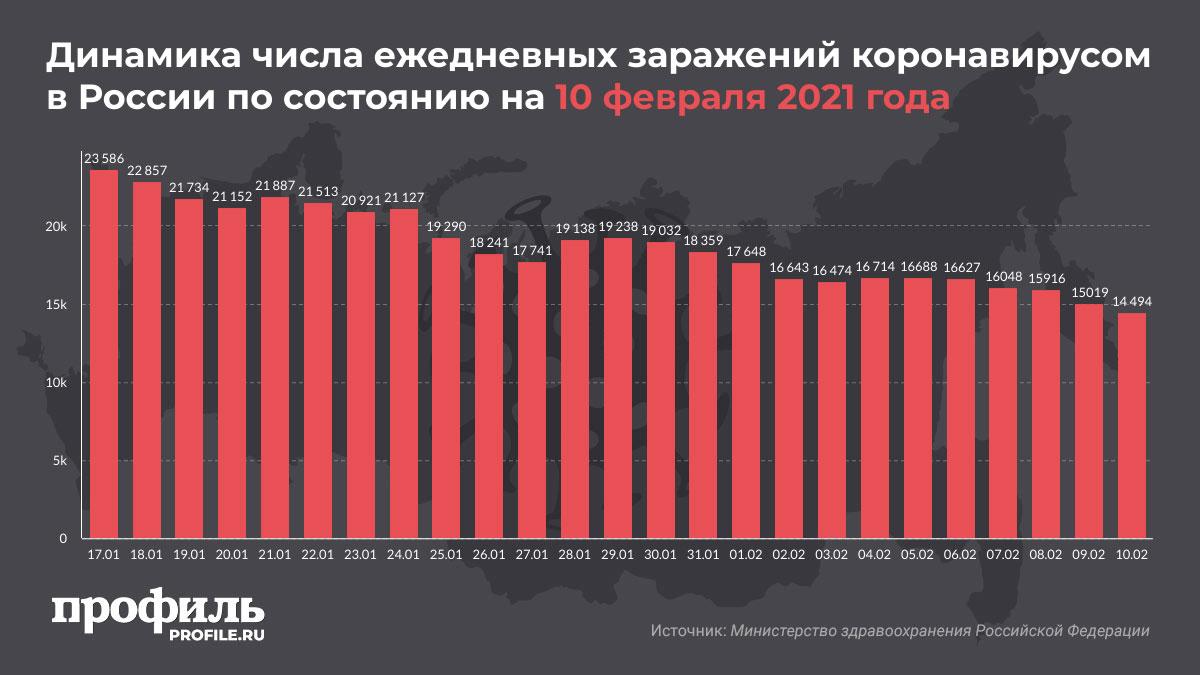 Динамика числа ежедневных заражений коронавирусом в России по состоянию на 10 февраля 2021 года