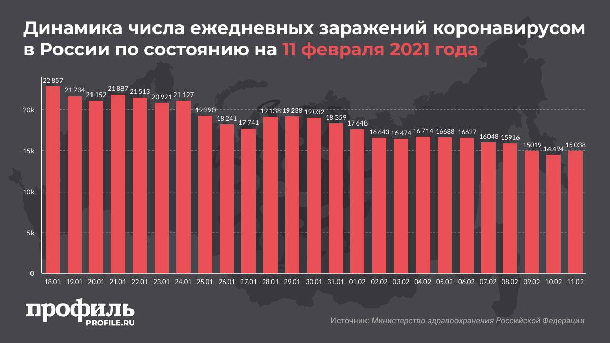 Динамика числа ежедневных заражений коронавирусом в России по состоянию на 11 февраля 2021 года