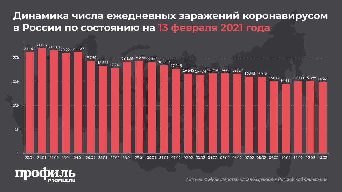 Динамика числа ежедневных заражений коронавирусом в России по состоянию на 13 февраля 2021 года