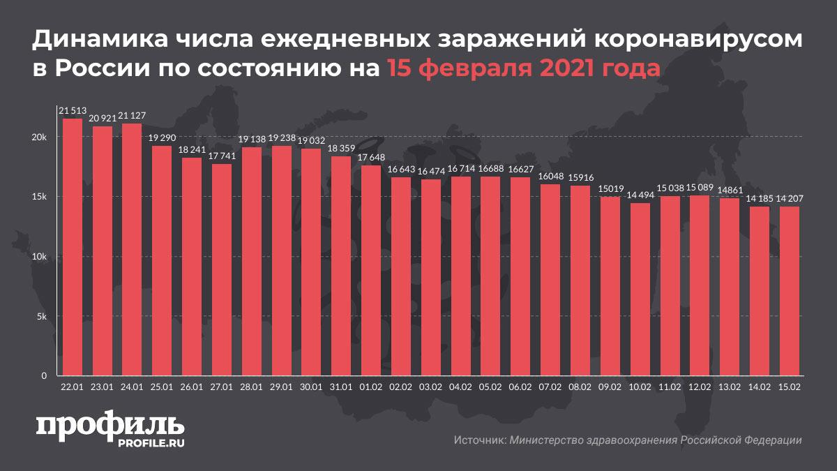 Динамика числа ежедневных заражений коронавирусом в России по состоянию на 15 февраля 2021 года
