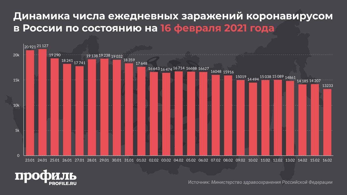 Динамика числа ежедневных заражений коронавирусом в России по состоянию на 16 февраля 2021 года