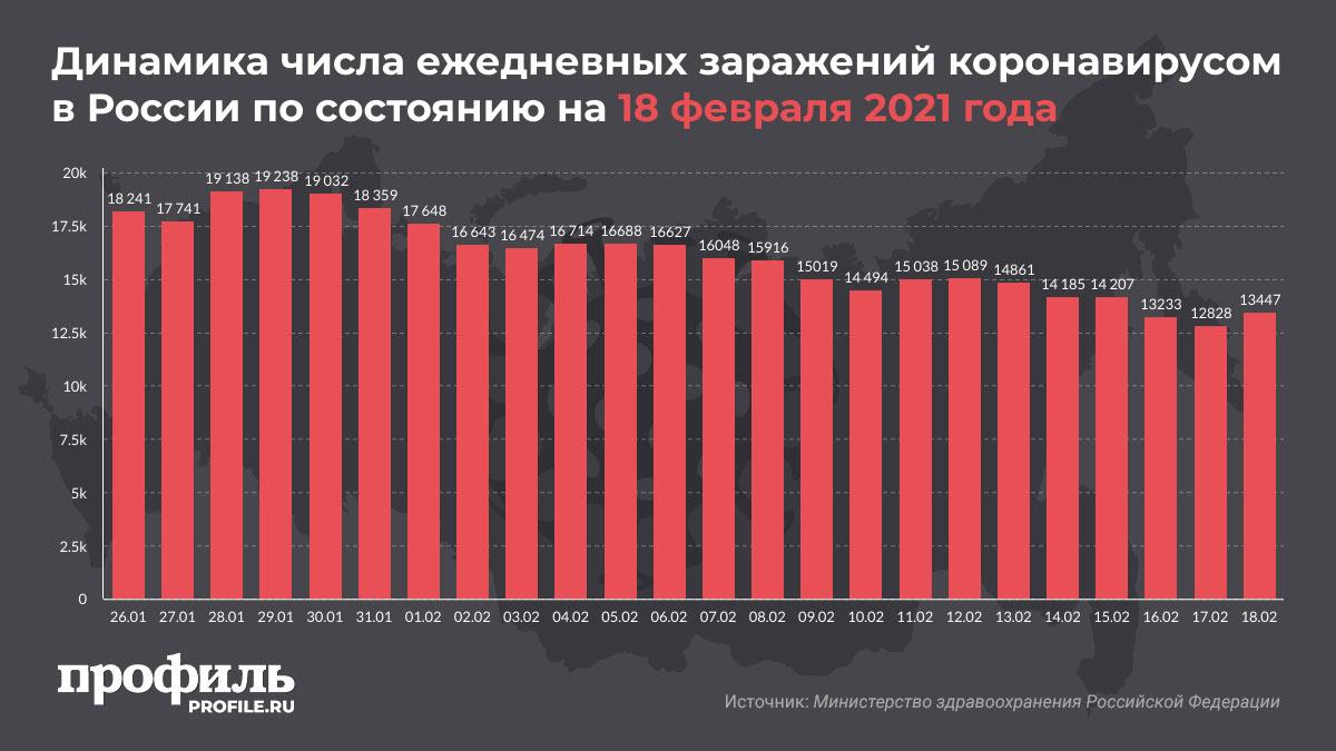 Динамика числа ежедневных заражений коронавирусом в России по состоянию на 18 февраля 2021 года
