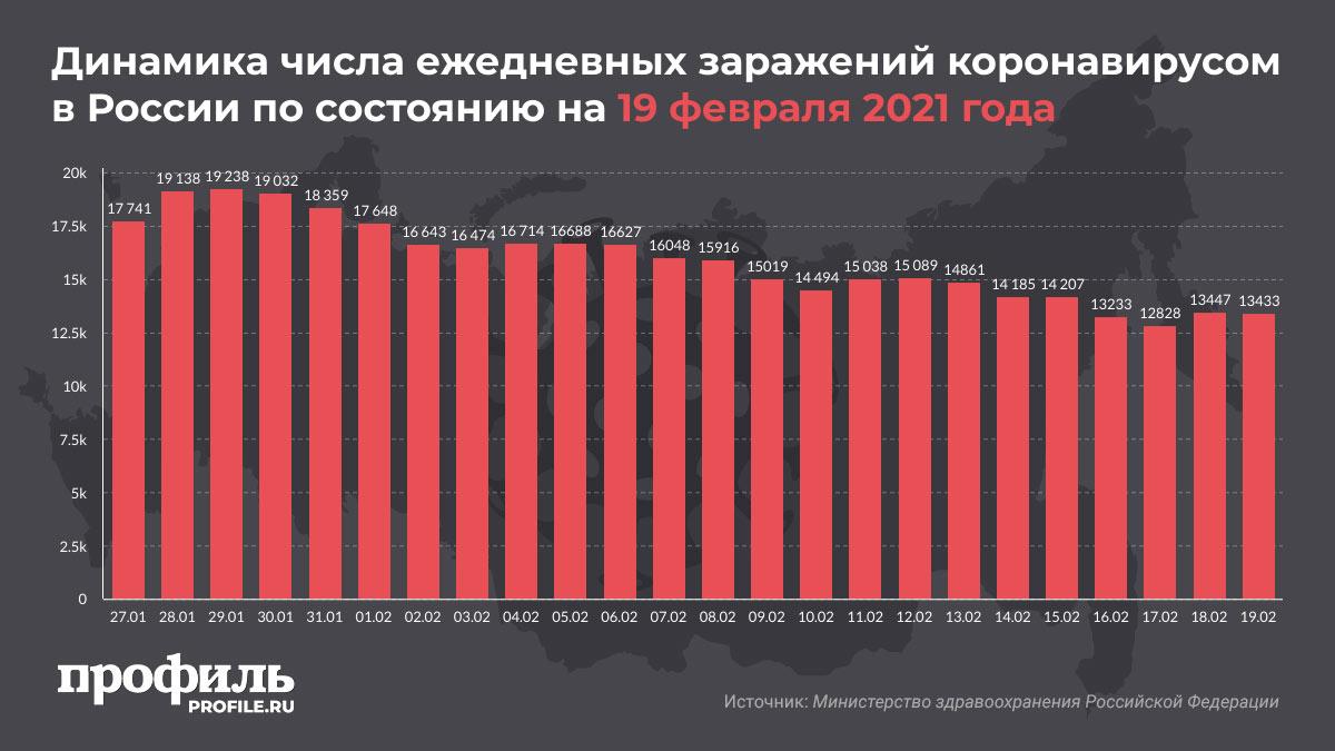 Динамика числа ежедневных заражений коронавирусом в России по состоянию на 19 февраля 2021 года