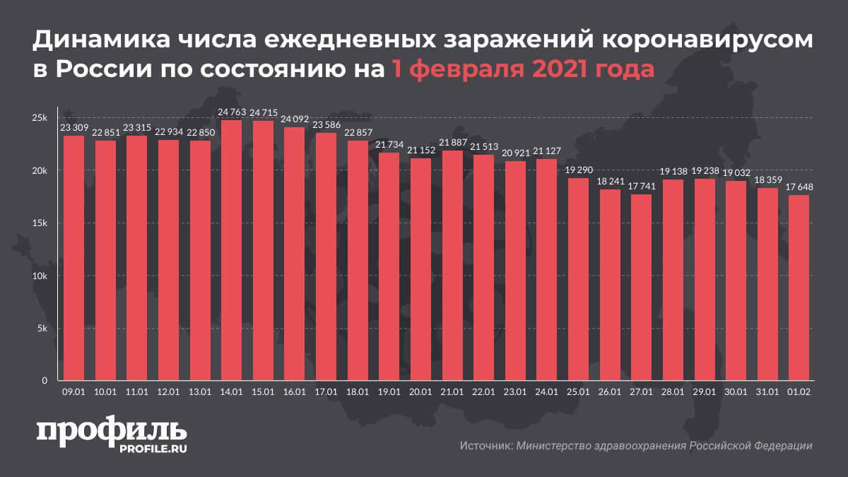 Динамика числа ежедневных заражений коронавирусом в России по состоянию на 1 февраля 2021 года