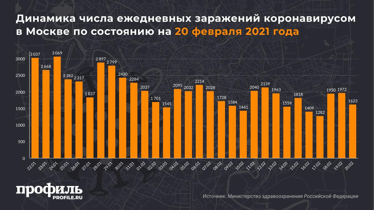 Динамика числа ежедневных заражений коронавирусом в Москве по состоянию на 20 февраля 2021 года