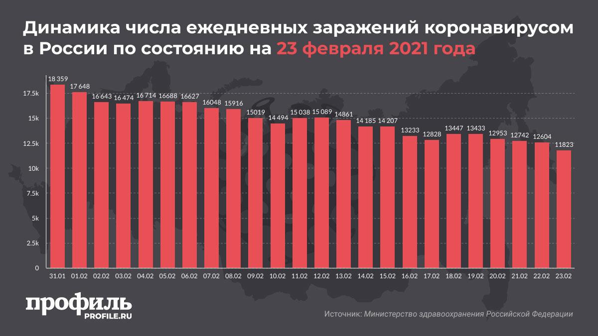 Динамика числа ежедневных заражений коронавирусом в России по состоянию на 23 февраля 2021 года
