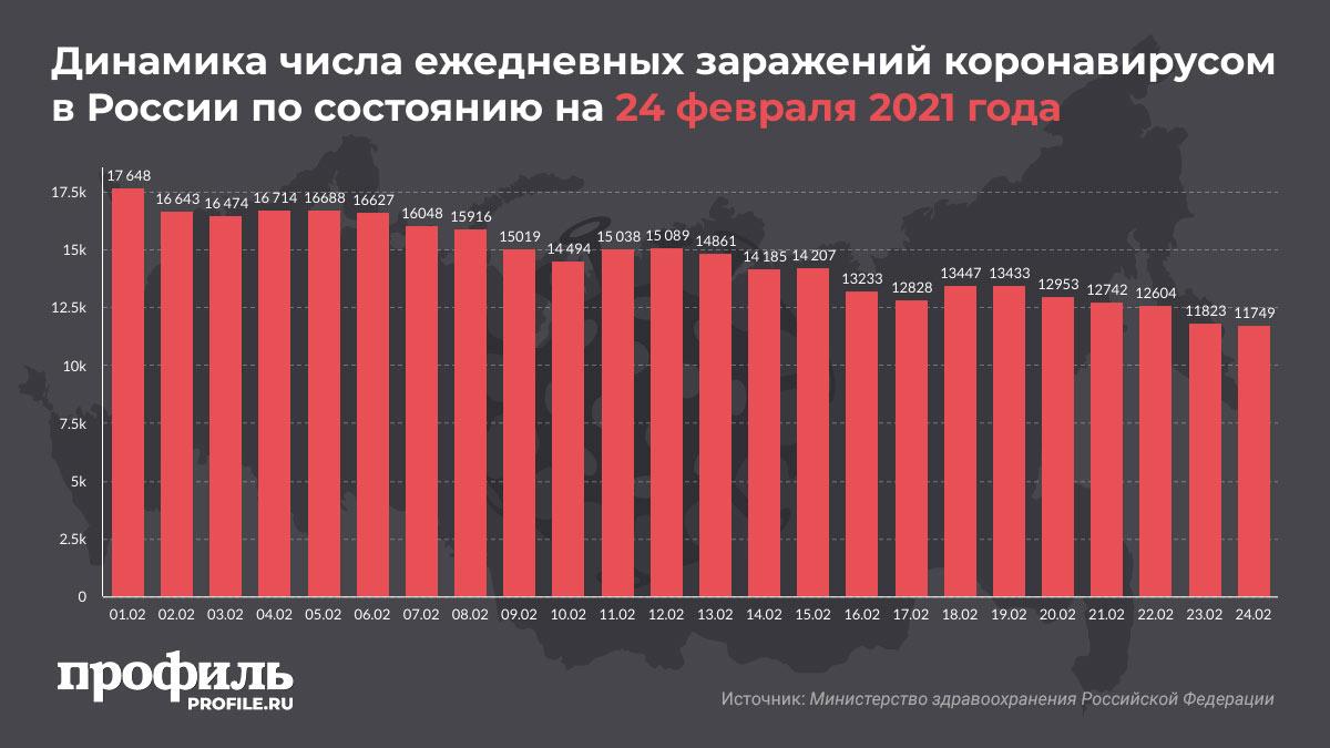 Динамика числа ежедневных заражений коронавирусом в России по состоянию на 24 февраля 2021 года