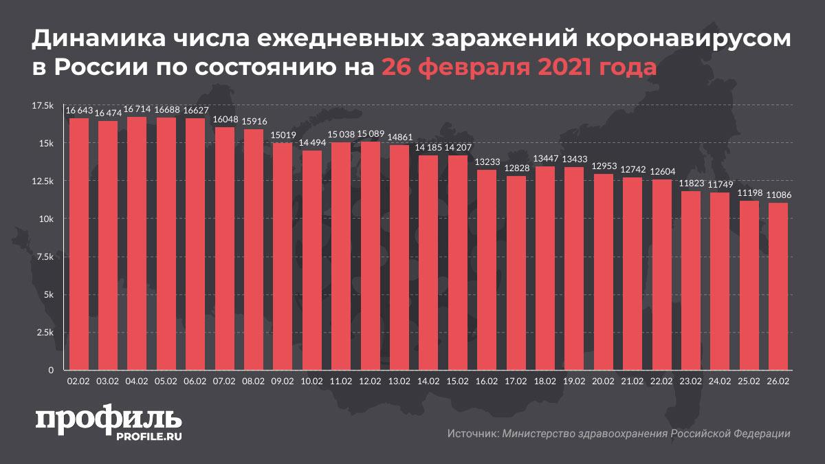 Динамика числа ежедневных заражений коронавирусом в России по состоянию на 26 февраля 2021 года