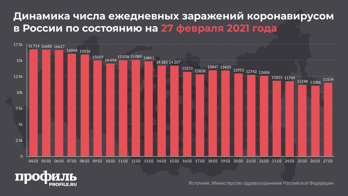 Динамика числа ежедневных заражений коронавирусом в России по состоянию на 27 февраля 2021 года