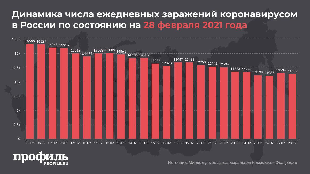Динамика числа ежедневных заражений коронавирусом в России по состоянию на 28 февраля 2021 года