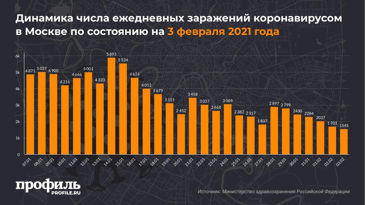 Динамика числа ежедневных заражений коронавирусом в Москве по состоянию на 3 февраля 2021 года