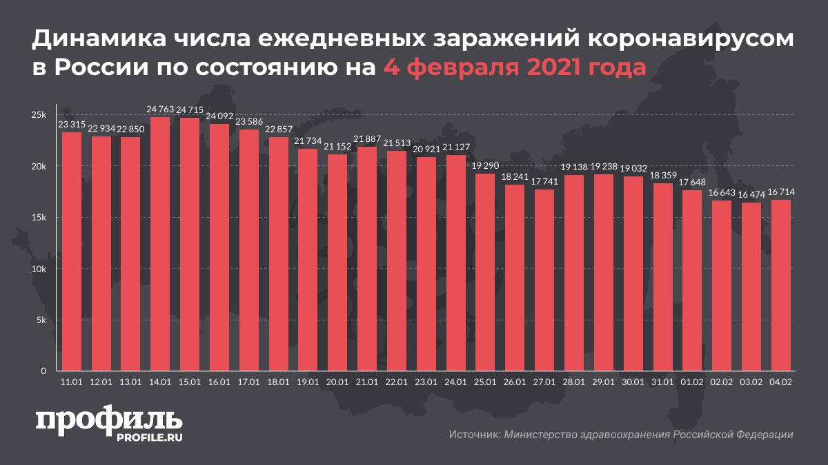 Динамика числа ежедневных заражений коронавирусом в России по состоянию на 4 февраля 2021 года