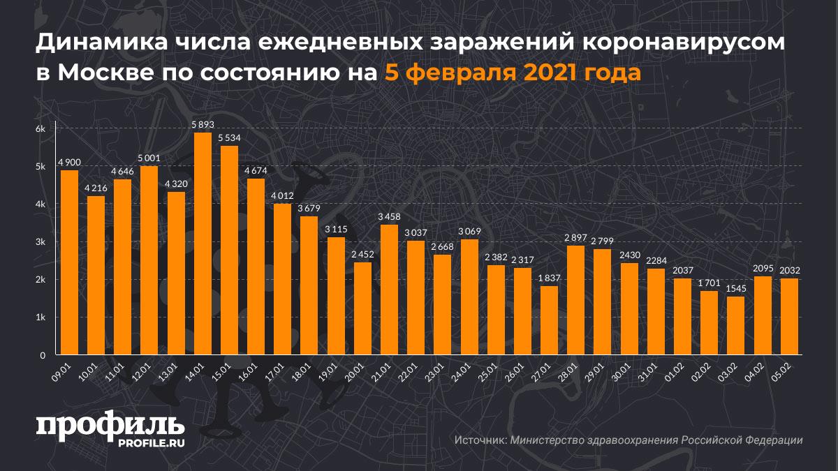 Динамика числа ежедневных заражений коронавирусом в Москве по состоянию на 5 февраля 2021 года