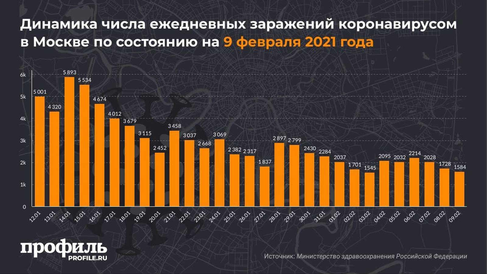 Динамика числа ежедневных заражений коронавирусом в Москве по состоянию на 9 февраля 2021 года