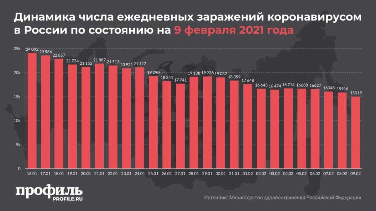 Динамика числа ежедневных заражений коронавирусом в России по состоянию на 9 февраля 2021 года