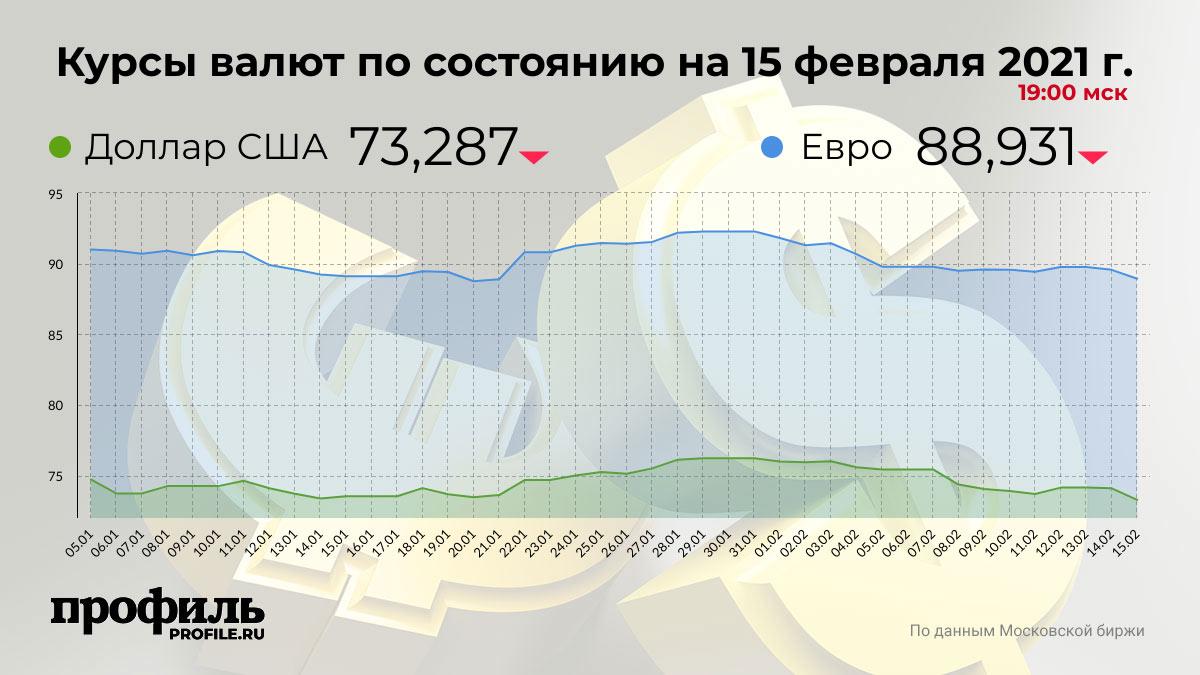 Курсы валют по состоянию на 15 февраля 2021 г. 19:00 мск