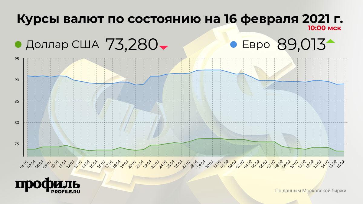Курсы валют по состоянию нa 16 февраля 2021 г. 10:00 мск