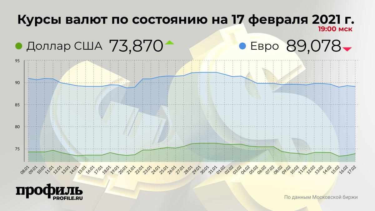 Курсы валют по состоянию на 17 февраля 2021 г. 19:00 мск