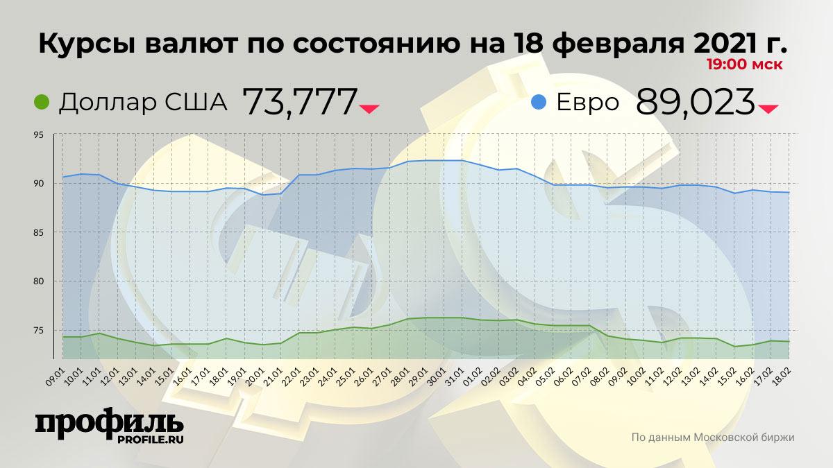 Курсы валют по состоянию на 18 февраля 2021 г. 19:00 мск