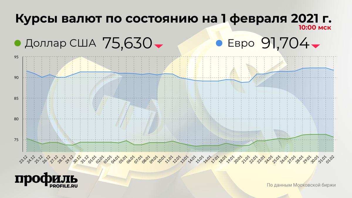 Курсы валют по состоянию на 1 февраля 2021 г. 10:00 мск