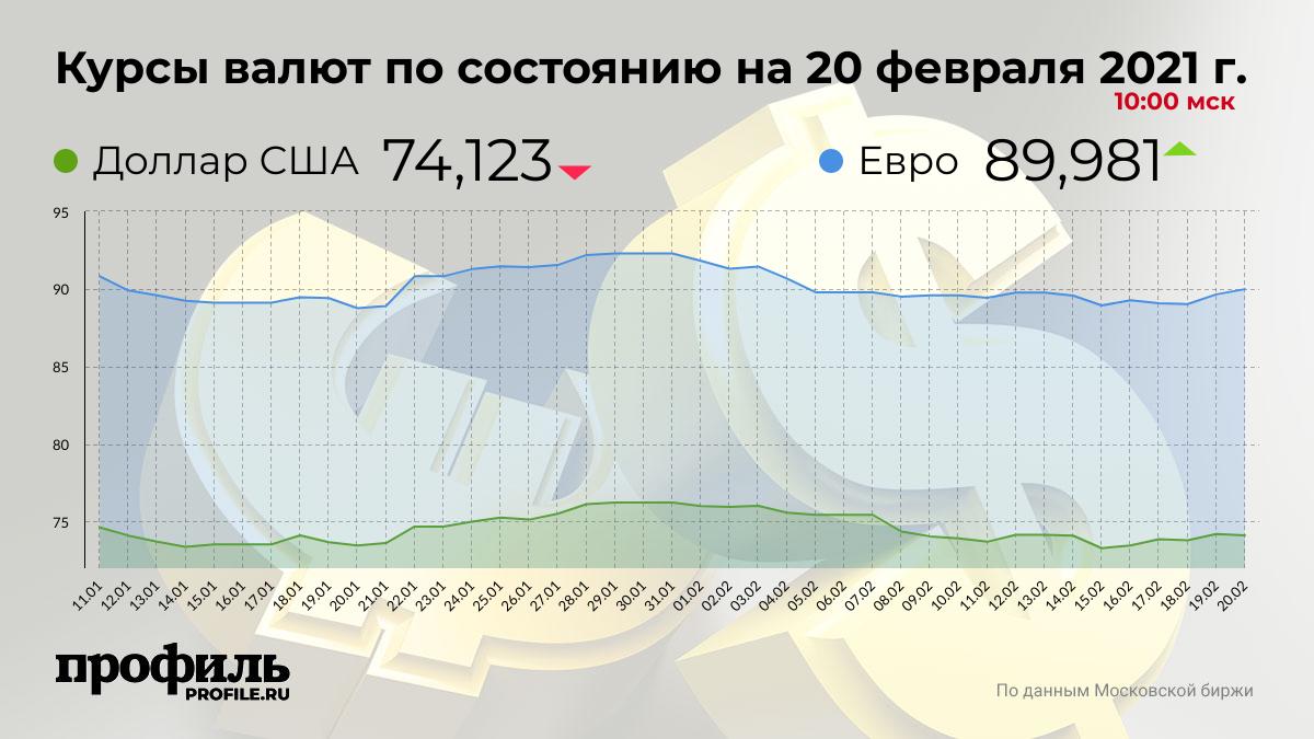 Курсы валют по состоянию на 20 февраля 2021 г. 10:00 мск