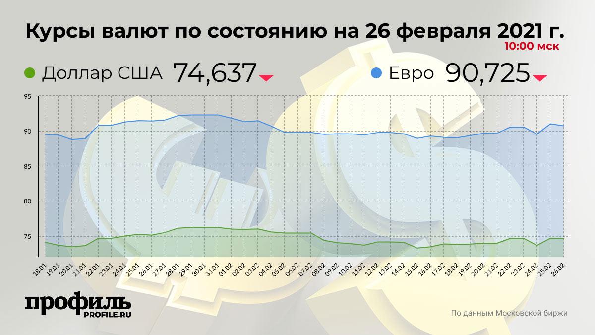 Курсы валют по состоянию на 26 февраля 2021 г. 10:00 мск
