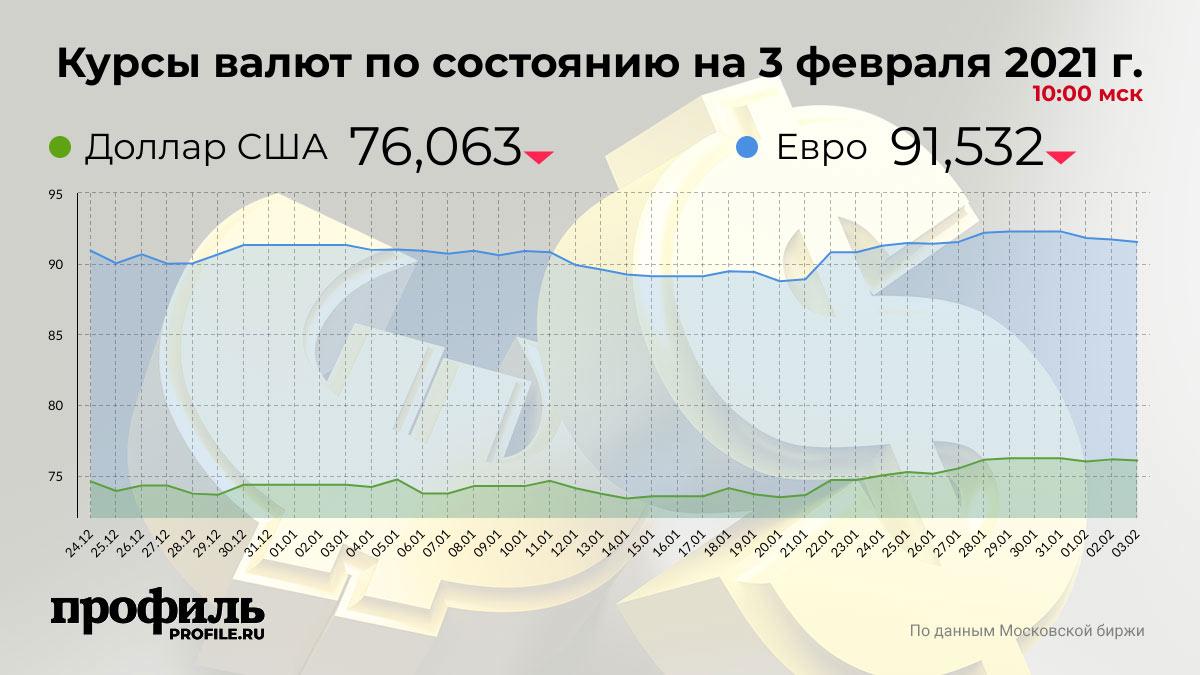 Курсы валют по состоянию на 3 февраля 2021 г. 10:00 мск