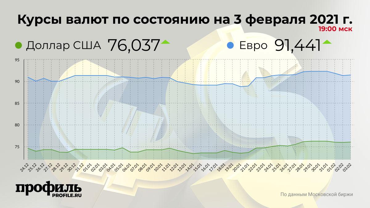 Курсы валют по состоянию на 3 февраля 2021 г. 19:00 мск